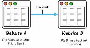Backlinks bouwen